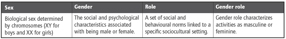 gender schema theory definition