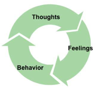 Cognitive Behavioral Theory